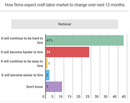 43% of construction firms expect it to remain difficult to hire qualified workers.