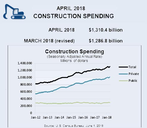 April construction spending data showed a surge of 1.8 percent