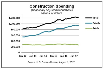 June Construction Spending Down 1.3% from May