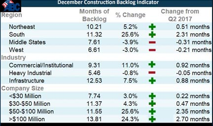 Associated Builders and Contractors Construction Backlog Indicator has set a record as it expanded to 9.45 months during the third quarter of 2017