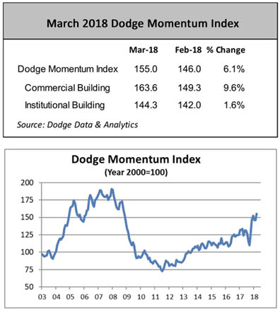 The Dodge Momentum Index moved 6.1 percent higher in March