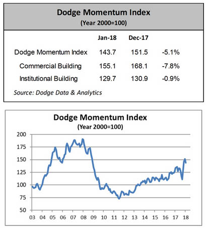 The Dodge Momentum Index dropped 5.1 percent in January
