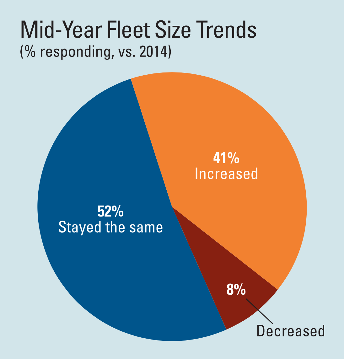 Construction Equipment Fleets Show Growth in 2015