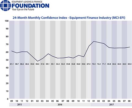 The Equipment Leasing & Finance Foundation released August data