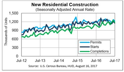 Housing starts are down 5.6 percent year over year