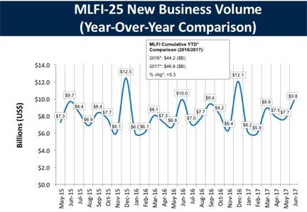 MLFI-25 New Business Volume chart shows $9.8 billion