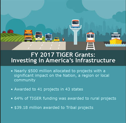Department of Transportation has announced the list of 41 recipients of Transportation Investment Generating Economic Recovery (TIGER) grants.