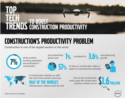 Volvo identifies top tech trends to boost construction productivity