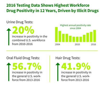 On the job drug use increases