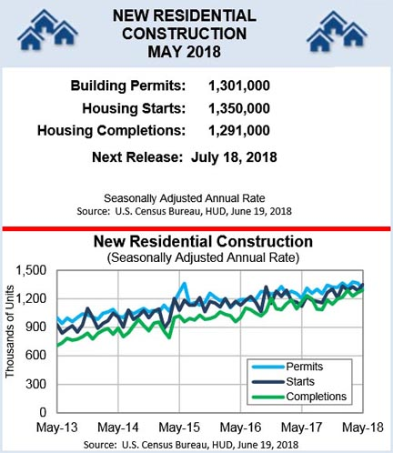 May Housing Starts Highest Since 2007 - Up 20.3% Y2Y