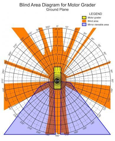 NIOSH blind spot diagram