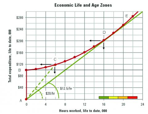 Total Cost and Economic Life