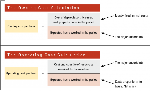 Each cost calculation is based on hours worked, yet each has a different factor lending uncertainty to estimating the cost.