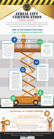 After investigating hundreds of scissor lift accidents, OSHA says that using proper fall protection, with the correct stabilization and positioning techniques, is the most effective way to prevent scissor lift accidents.